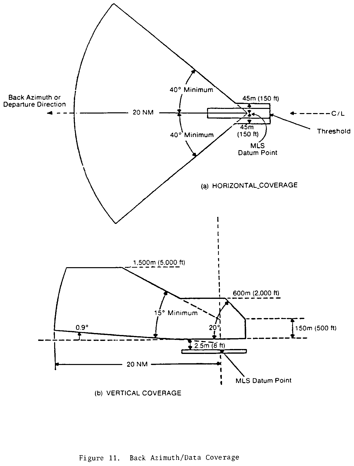 Graphic of (g) Back azimuth coverage requirements. The back azimuth equipment where used must provide guidance information in at least the following volume of space (see Figure 11)