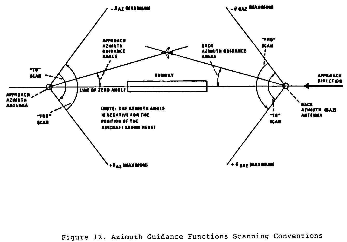 Graphic of (l) Scanning conventions. Figure 12 shows the approach azimuth and back azimuth scanning conventions.