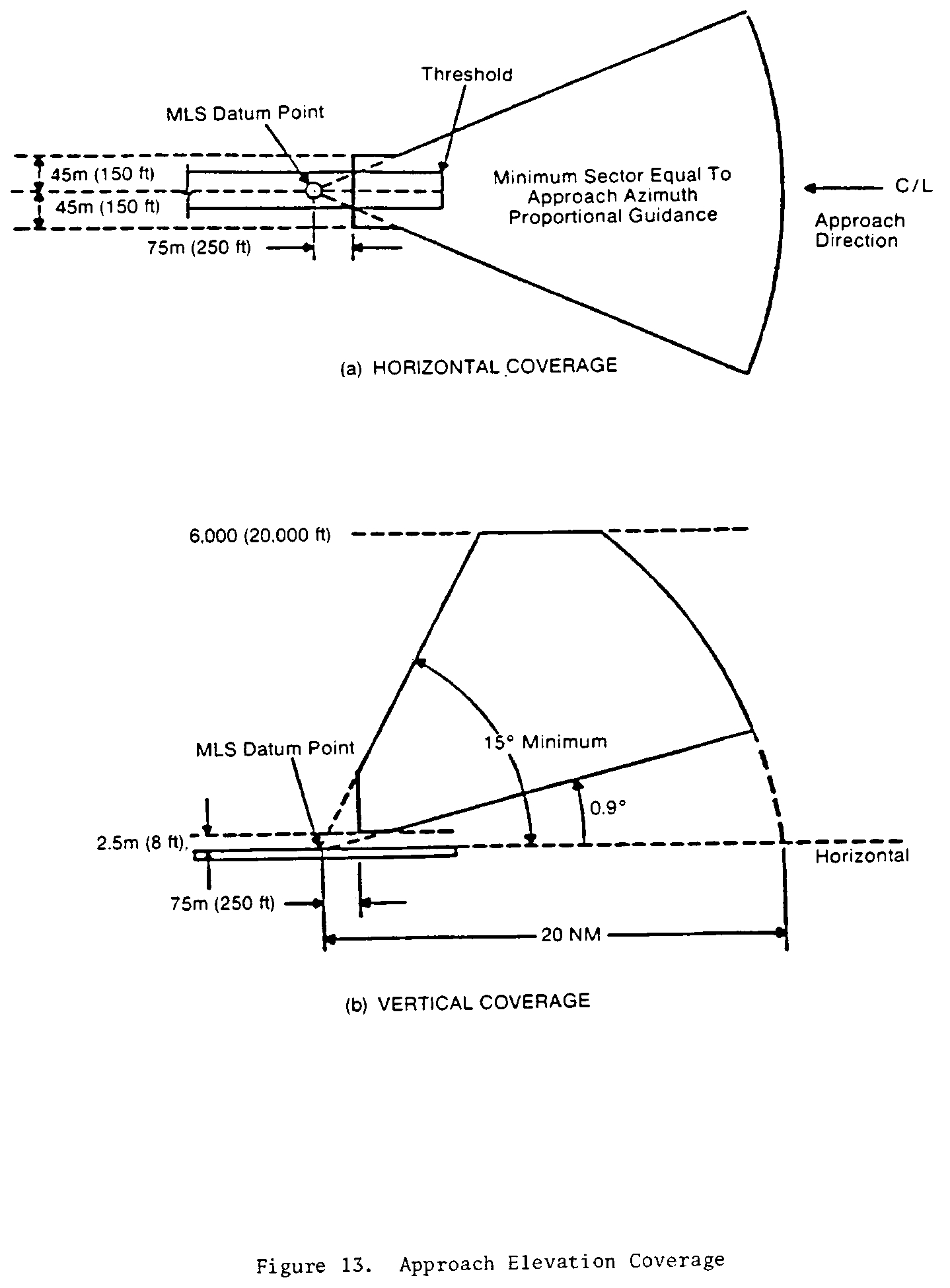 Graphic of (iii) A conical surface originating at the datum point and inclined at 15.0 degrees above the horizontal up to a height of 6000 meters (20,000 feet).