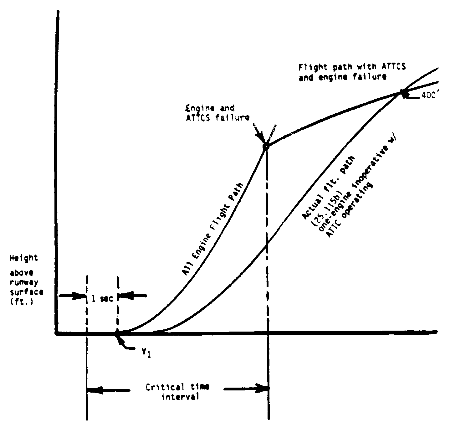Graphic of (b) Critical Time Interval. When conducting an ATTCS takeoff, the critical time interval is between V1 minus 1 second and a point on the minimum performance, all-engine flight path where, assuming a simultaneous occurrence of an engine and ATTCS failure, the resulting minimum flight path thereafter intersects the Part 25 required actual flight path at no less than 400 feet above the takeoff surface. This time interval is shown in the following illustration
