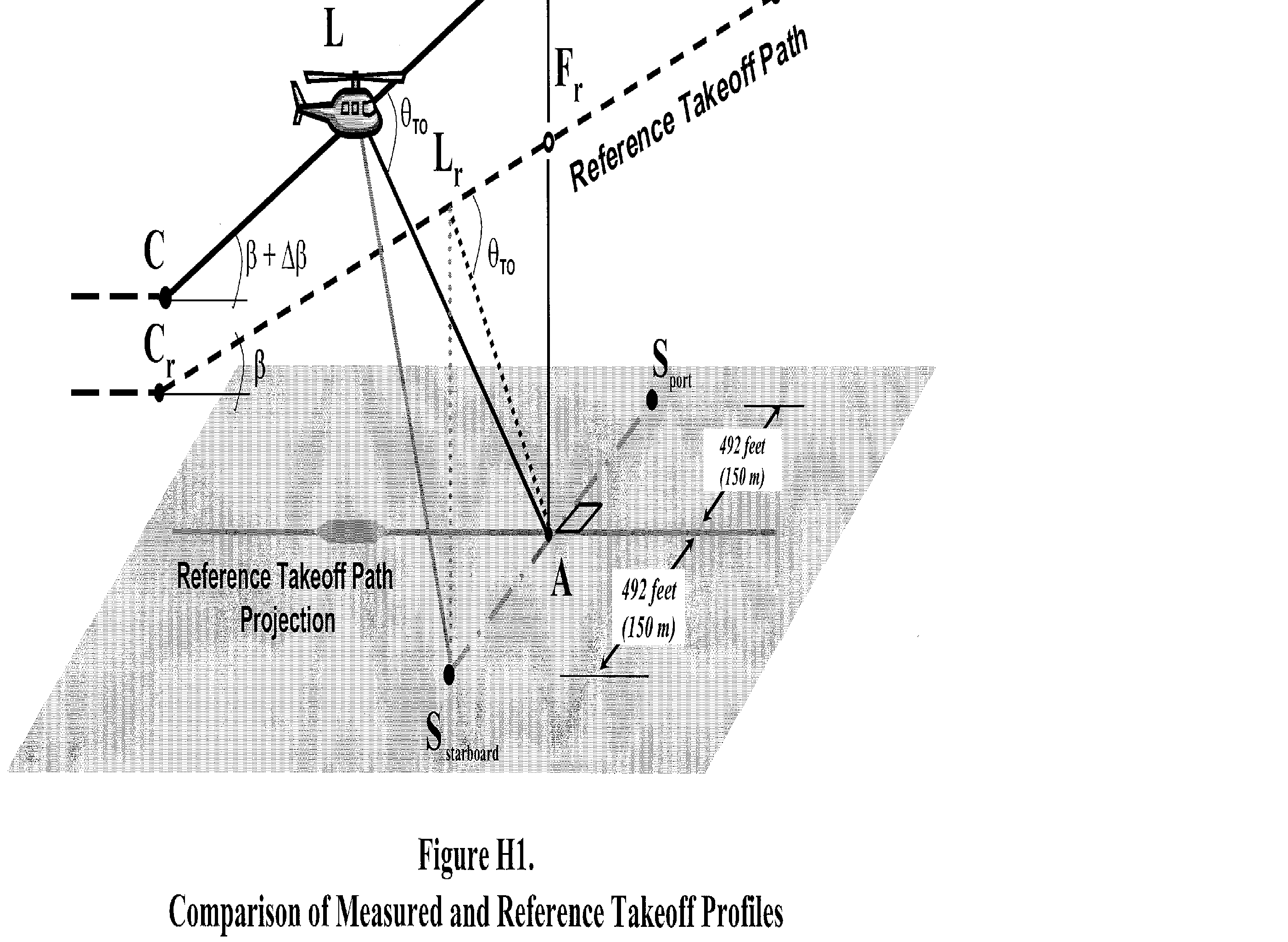 Graphic of (2) For the actual takeoff, the helicopter approaches position C in level flight at 65 feet (20 meters) above ground level at the flight track noise measuring station and at either Vy ±5 knots or the lowest approved speed for the climb after takeoff, whichever speed is greater.
