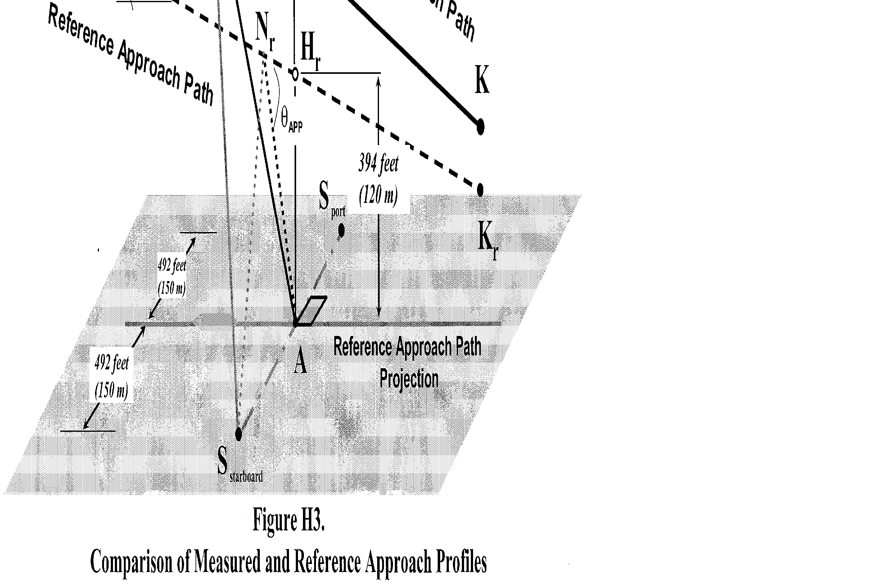 Graphic of (2) The helicopter approaches position H along a 6° (±0.5°) average approach slope throughout the 10dB-down time interval. Deviation from the 6° average approach slope must be approved by the FAA before testing.
