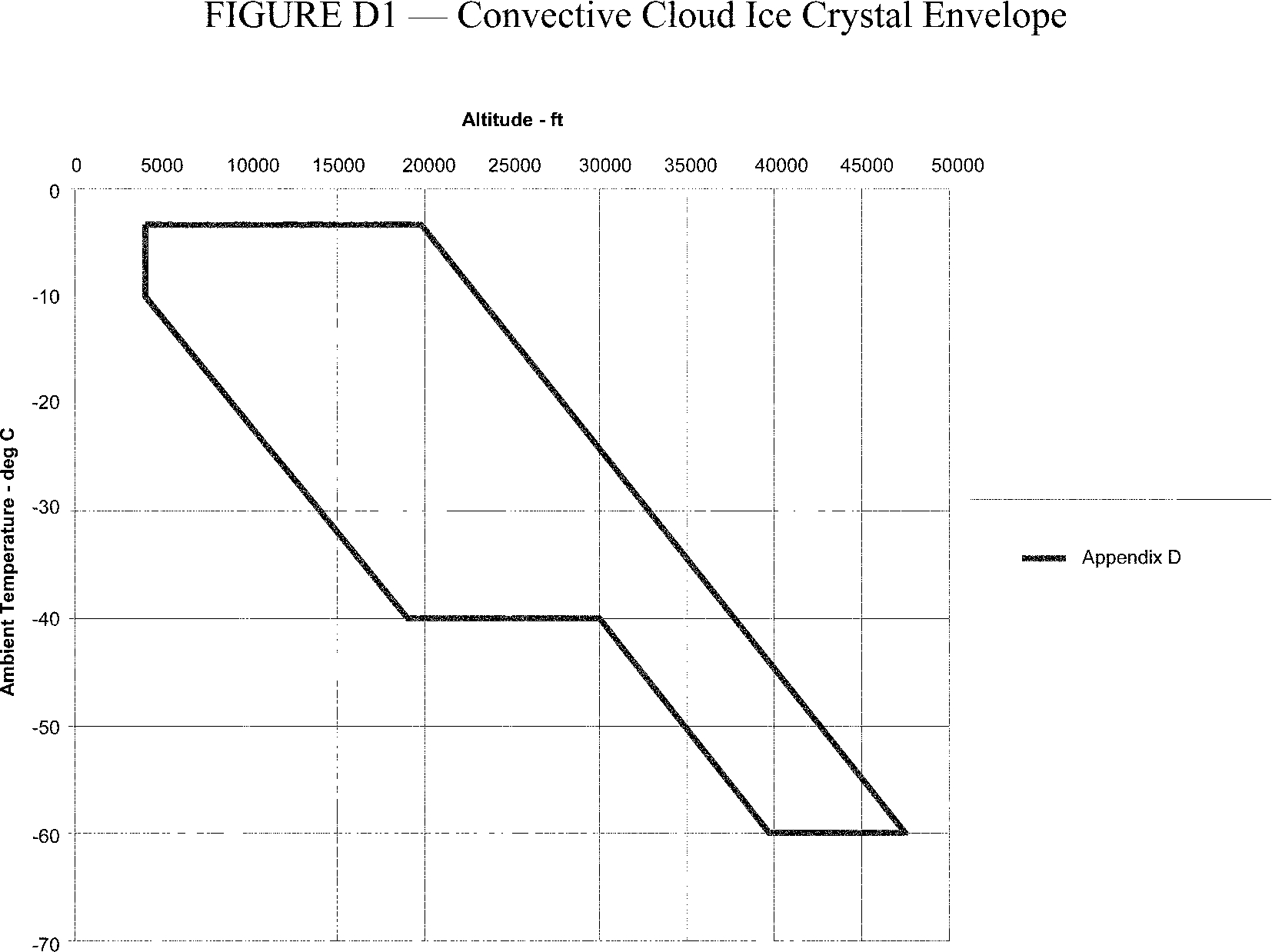 Graphic of The ice crystal icing envelope is depicted in Figure D1 of this Appendix.