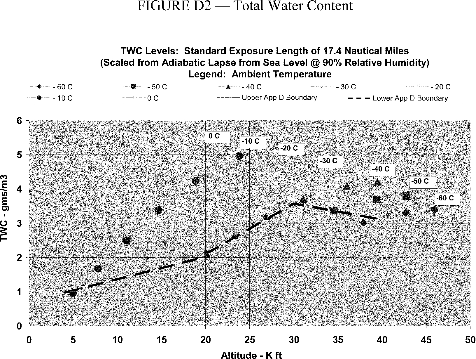 Graphic of Within the envelope, total water content (TWC) in g/m3 has been determined based upon the adiabatic lapse defined by the convective rise of 90% relative humidity air from sea level to higher altitudes and scaled by a factor of 0.65 to a standard cloud length of 17.4 nautical miles. Figure D2 of this Appendix displays TWC for this distance over a range of ambient temperature within the boundaries of the ice crystal envelope specified in Figure D1 of this Appendix.