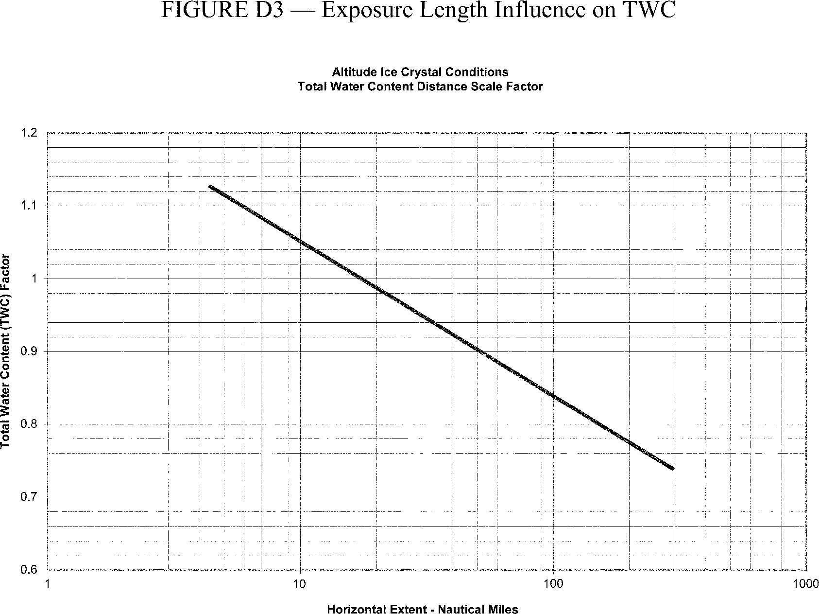 Graphic of The TWC levels displayed in Figure D2 of this Appendix represent TWC values for a standard exposure distance (horizontal cloud length) of 17.4 nautical miles that must be adjusted with length of icing exposure.