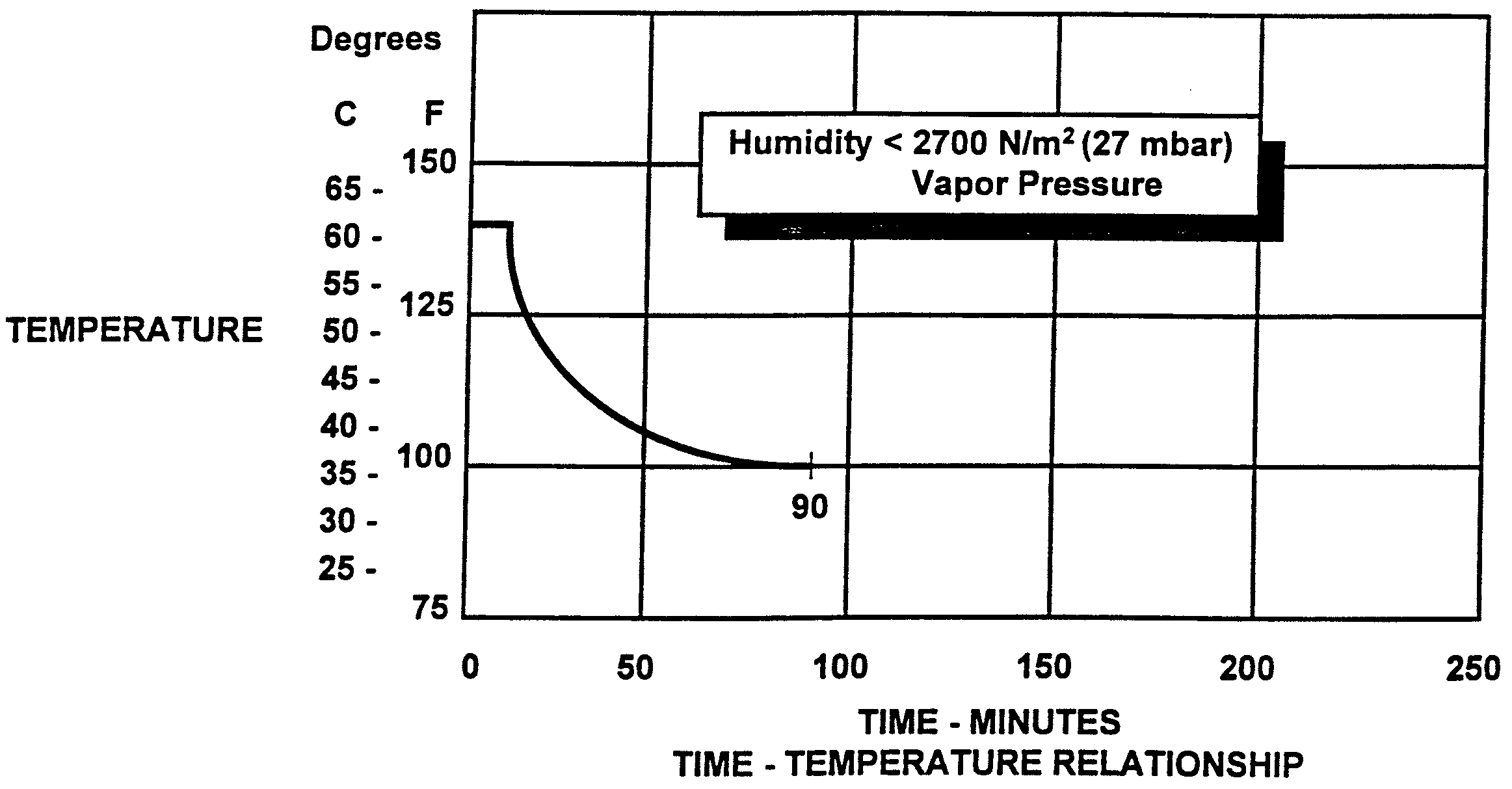 Graphic of (g) The exposure time at any given temperature must not exceed the values shown in the following graph after any improbable failure condition.