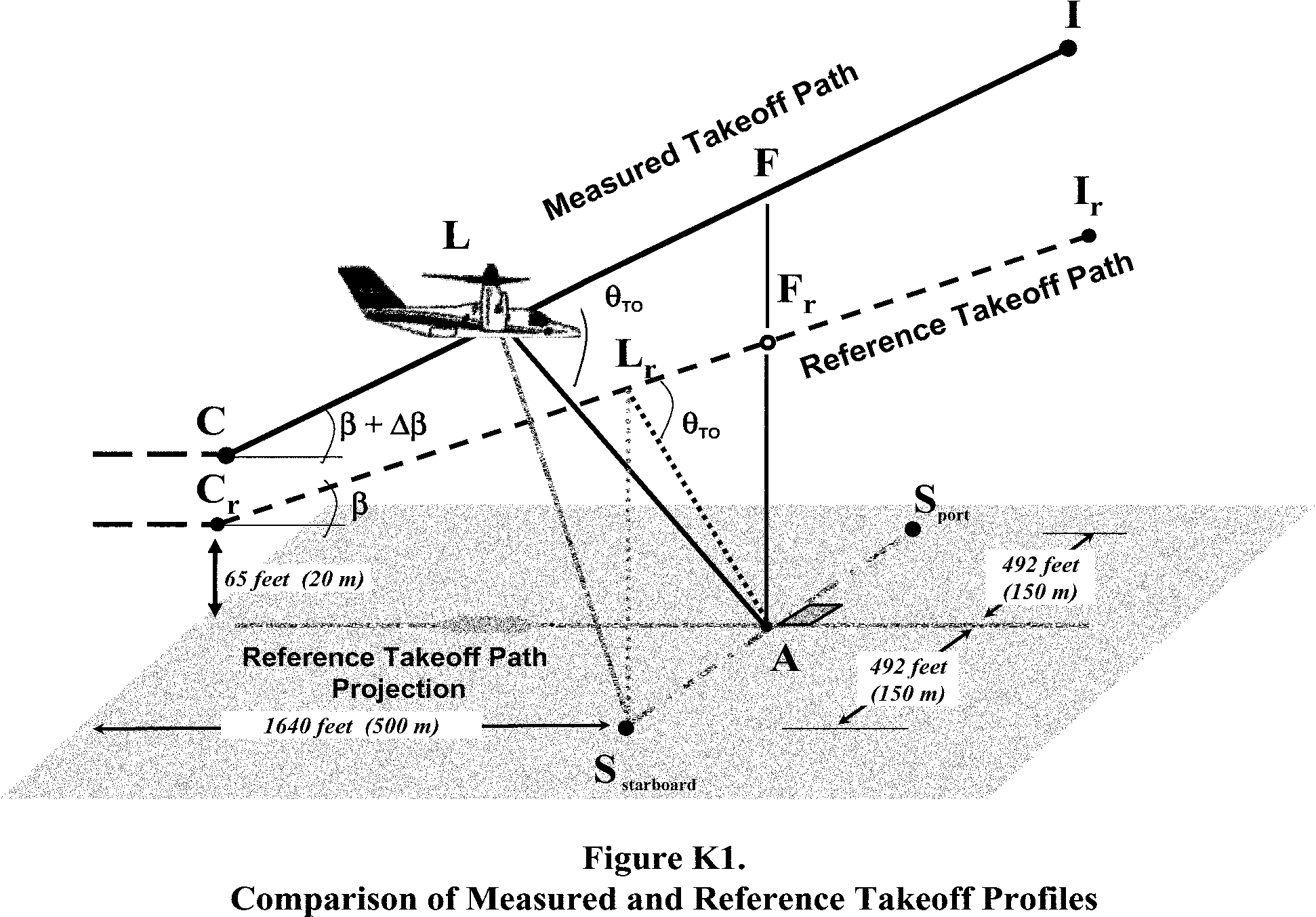Graphic of (2) Two sideline noise measurement points, designated as S(starboard) and S(port), are located on the ground perpendicular to and symmetrically stationed at 492 feet (150 m) on each side of the takeoff reference flight path. The measurement points bisect the centerline flight path reference point A.