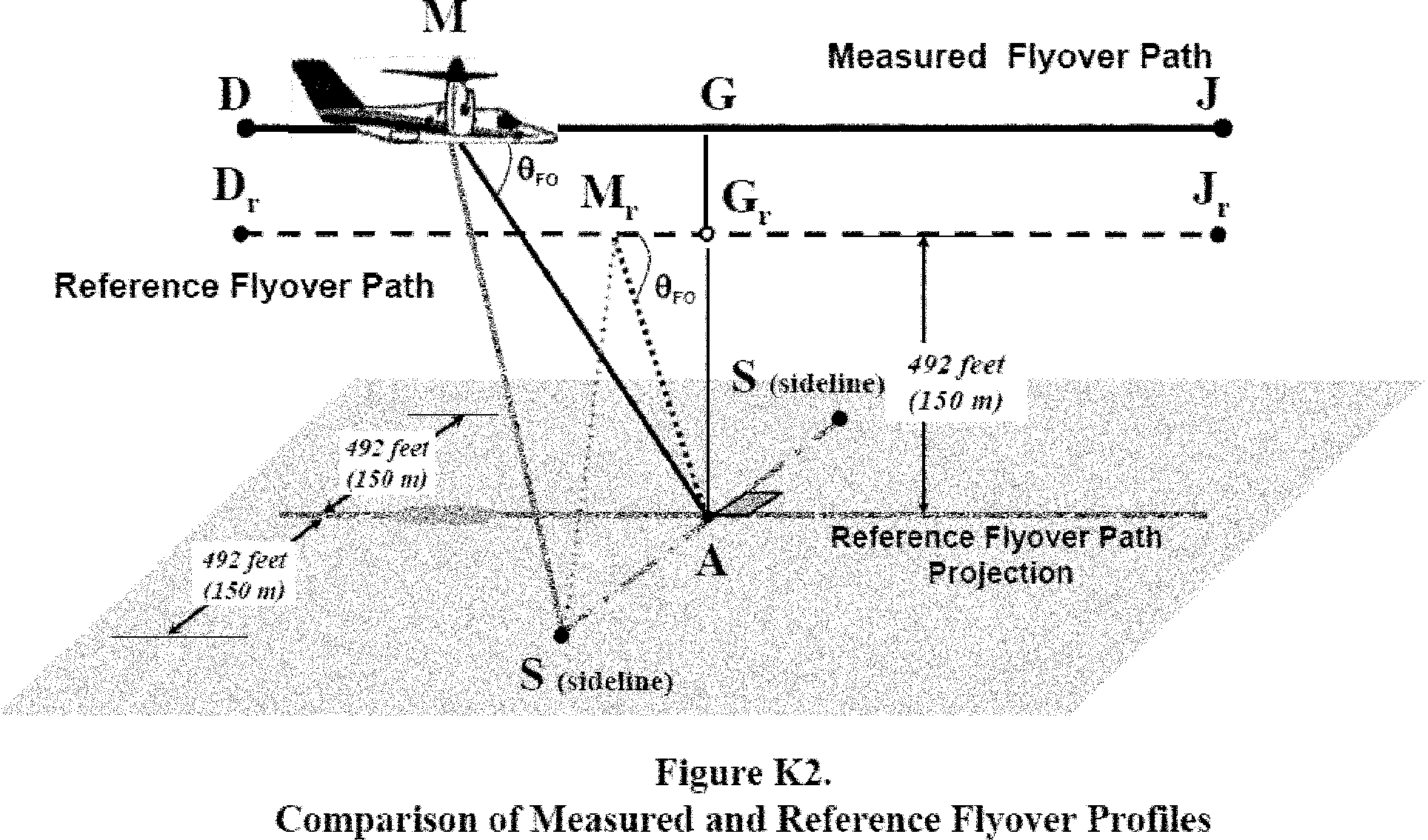 Graphic of (1) The centerline noise measurement flight path reference point, designated A, is located on the ground 492 feet (150 m) vertically below the reference flyover flight path. The measurement point is defined by the flyover reference procedure in section K6.3 of this appendix;