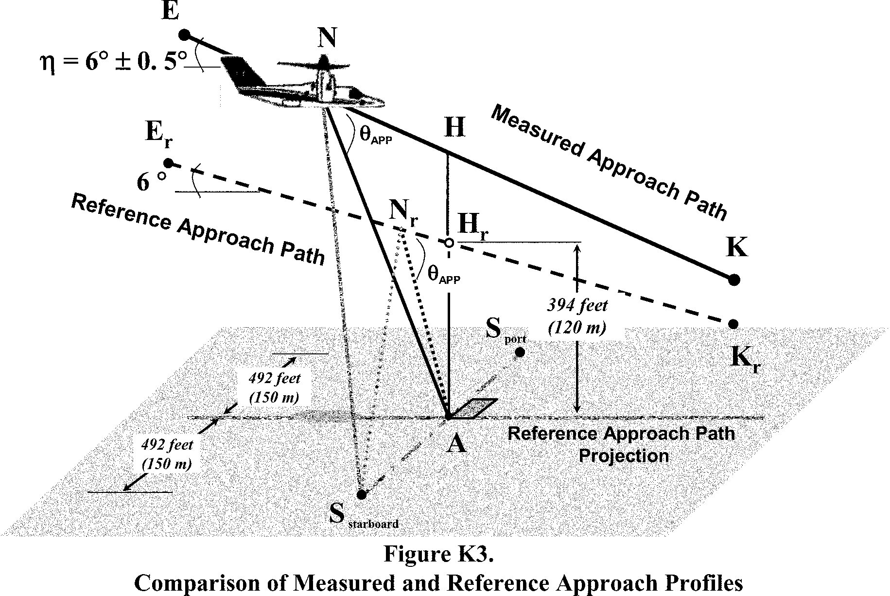 Graphic of (2) Two sideline noise measurement points, designated as S(starboard) and S(port), are located on the ground perpendicular to and symmetrically stationed at 492 feet (150 m) on each side of the approach reference flight path. The measurement points bisect the centerline flight path reference point A.