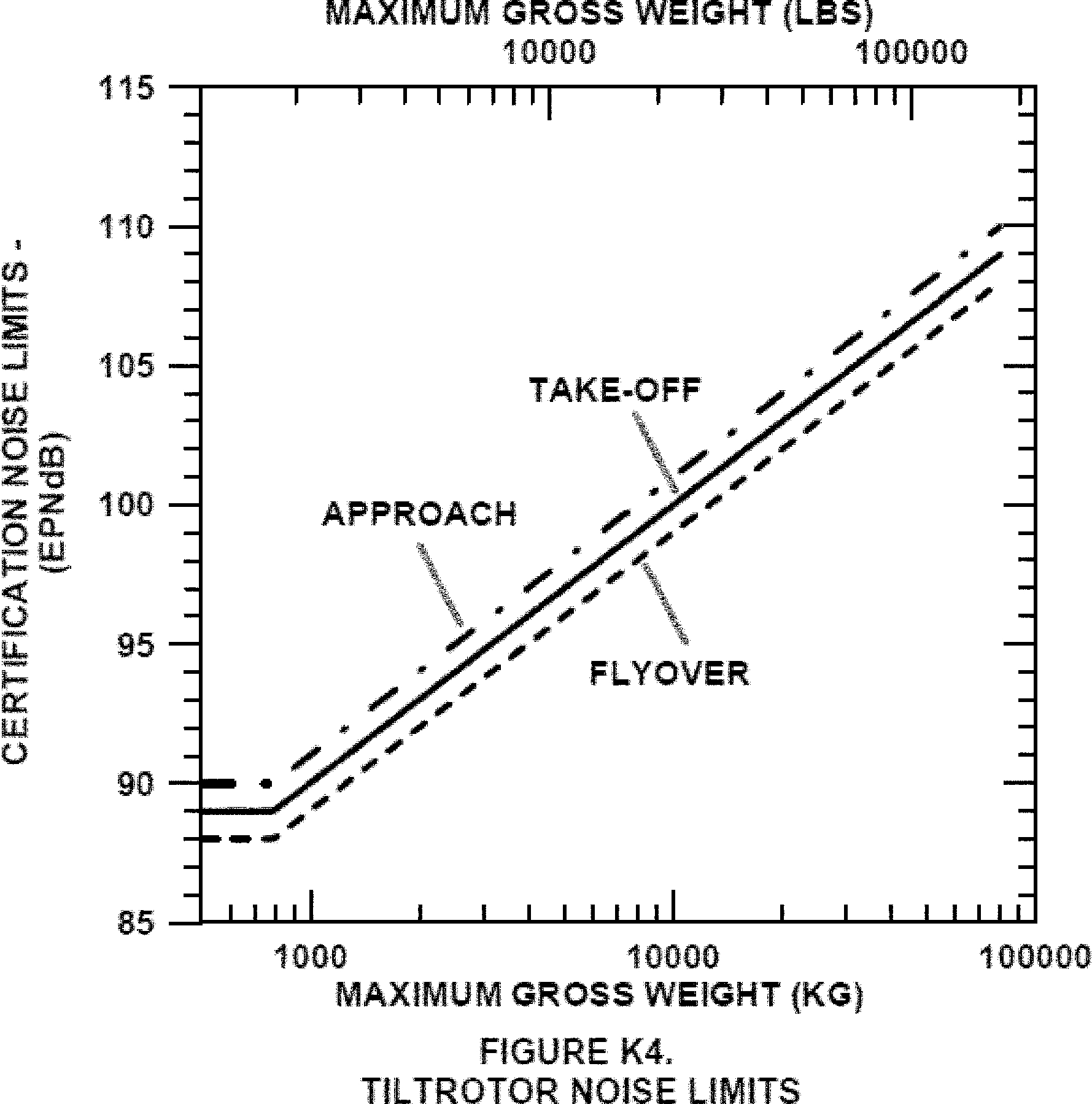 Graphic of (c) At the approach flight path reference point: For a tiltrotor having a maximum certificated takeoff weight (mass) of 176,370 pounds (80,000 kg) or more, in VTOL/Conversion mode, 110 EPNdB, decreasing linearly with the logarithm of the tiltrotors weight (mass) at a rate of 3.0 EPNdB per halving of weight (mass) down to 90 EPNdB, after which the limit is constant. Figure K4 illustrates the approach noise limit as a dash-dot line.
