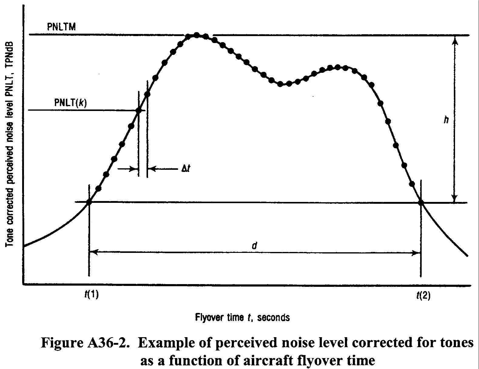 Graphic of In the absence of a tone correction factor, PNLTM would equal PNLM.