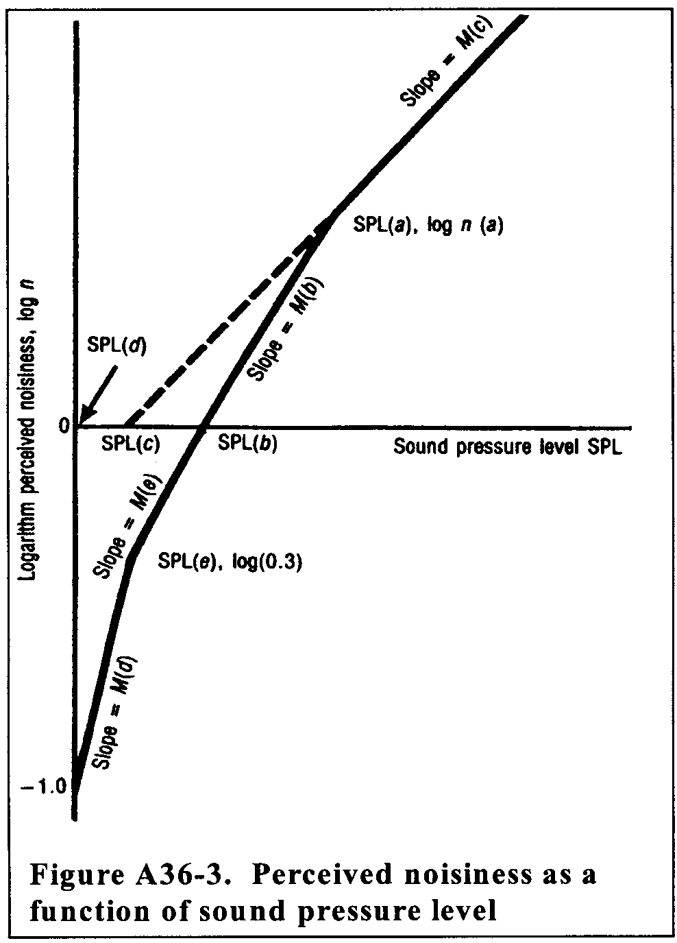 Graphic of A36.4.7.4 Table A36-3 lists the values of the constants necessary to calculate perceived noisiness as a function of sound pressure level.