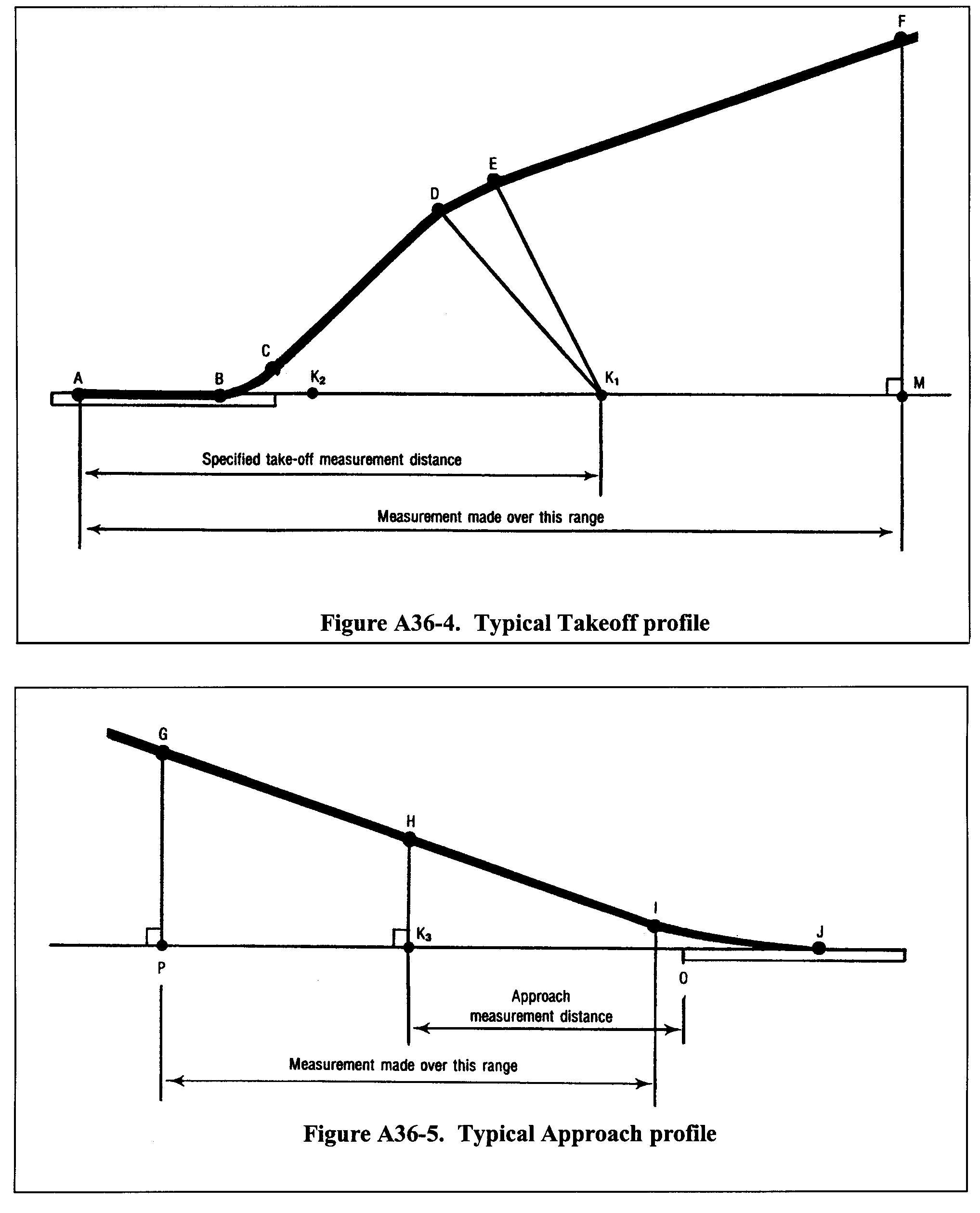 Equation for (c) The distance GI is the distance over which the airplane position is measured and synchronized with the noise measurements, as required by section A36.2.3.2 of this part.