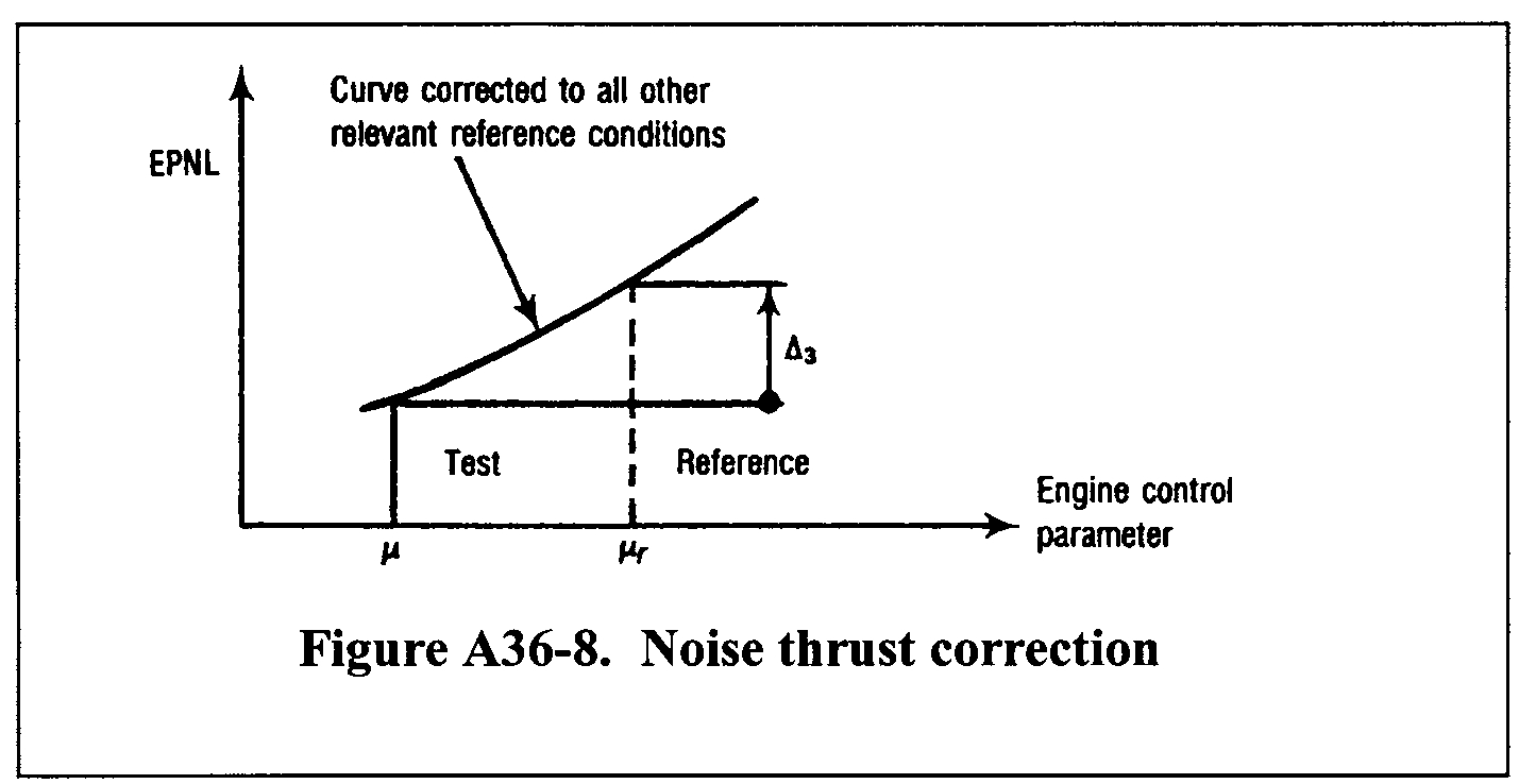 Graphic of A36.9.3.4.1 To account for differences between the parameters affecting engine noise as measured in the certification flight tests, and those calculated or specified in the reference conditions, the source noise adjustment must be calculated and applied. The adjustment is determined from the manufacturer's data approved by the FAA. Typical data used for this adjustment are illustrated in Figure A36-8 that shows a curve of EPNL versus the engine control parameter μ, with the EPNL data being corrected to all the other relevant reference conditions (airplane mass, speed and altitude, air temperature) and for the difference in noise between the test engine and the average engine (as defined in section B36.7(b)(7)). A sufficient number of data points over a range of values of μr is required to calculate the source noise adjustments for lateral, flyover and approach noise measurements.