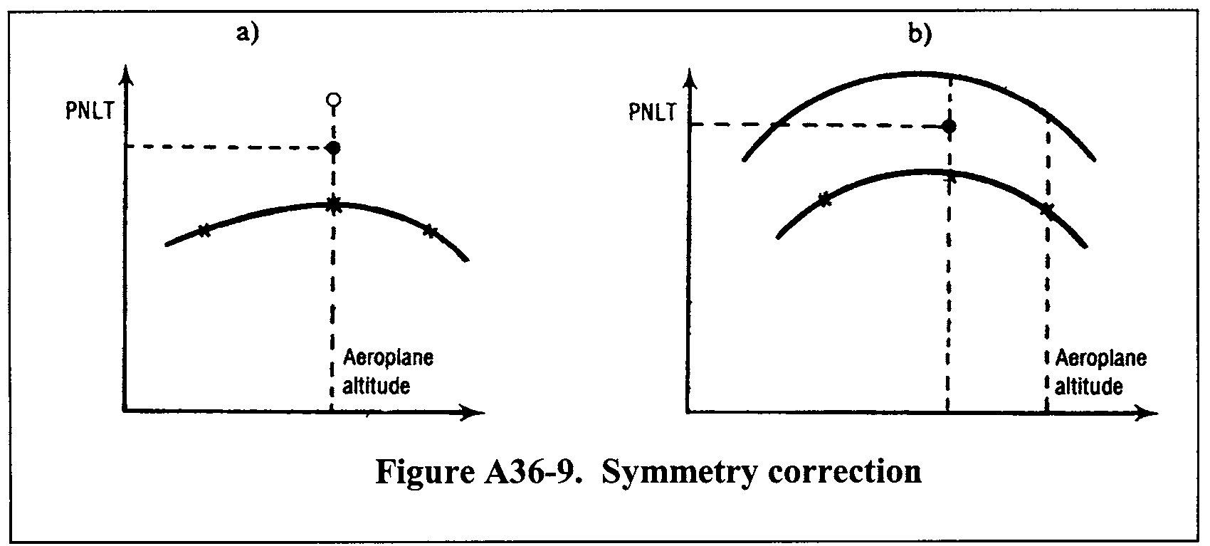 Graphic of (b) If the condition described in paragraph (a) of this section is not met, then it is assumed that the variation of noise with the altitude of the airplane is the same on both sides; there is a constant difference between the lines of noise versus altitude on both sides (see figure A36-9(b)). The certification noise level is the maximum value of the mean between these lines.