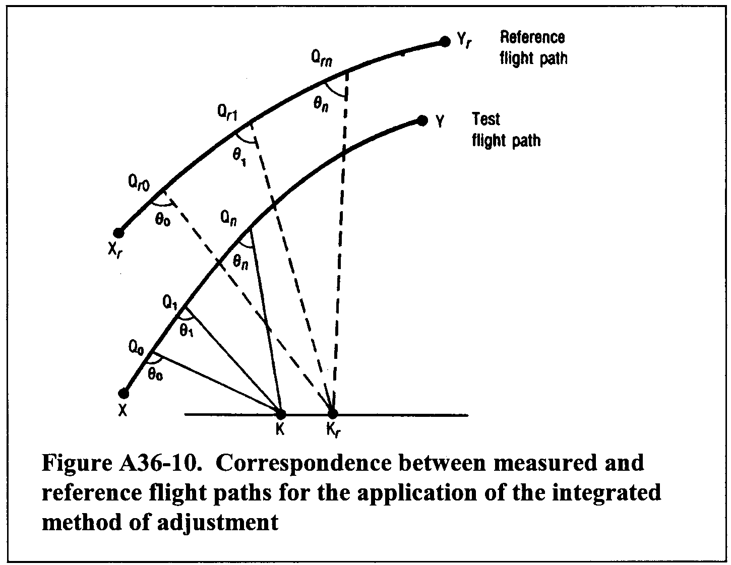 Graphic of (a) The portions of the test flight path and the reference flight path described in paragraph (a)(1) and (2), and illustrated in Figure A36-10, include the noise time history that is relevant to the calculation of flyover and approach EPNL. In figure A36-10