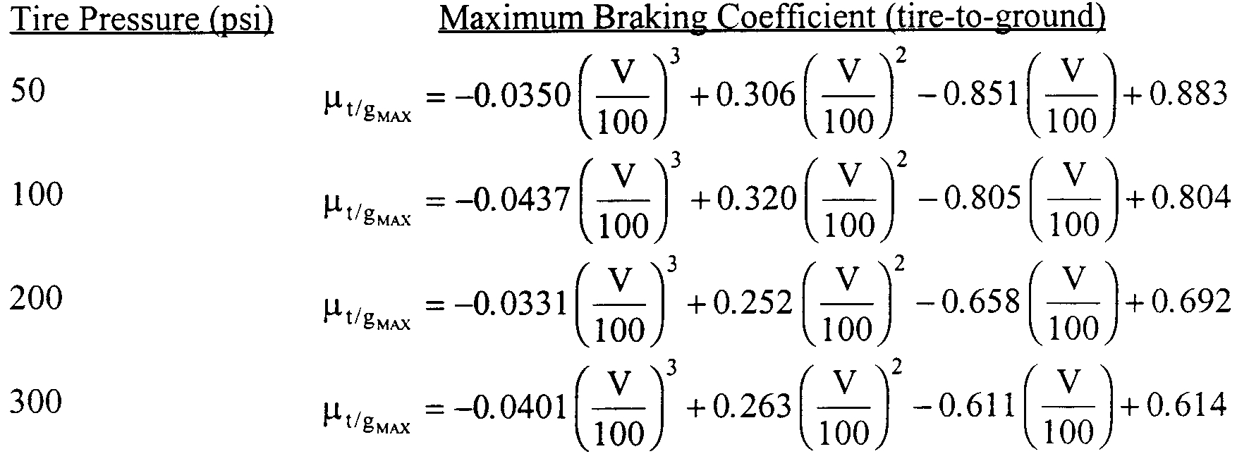 Graphic of (1) The maximum tire-to-ground wet runway braking coefficient of friction is defined as