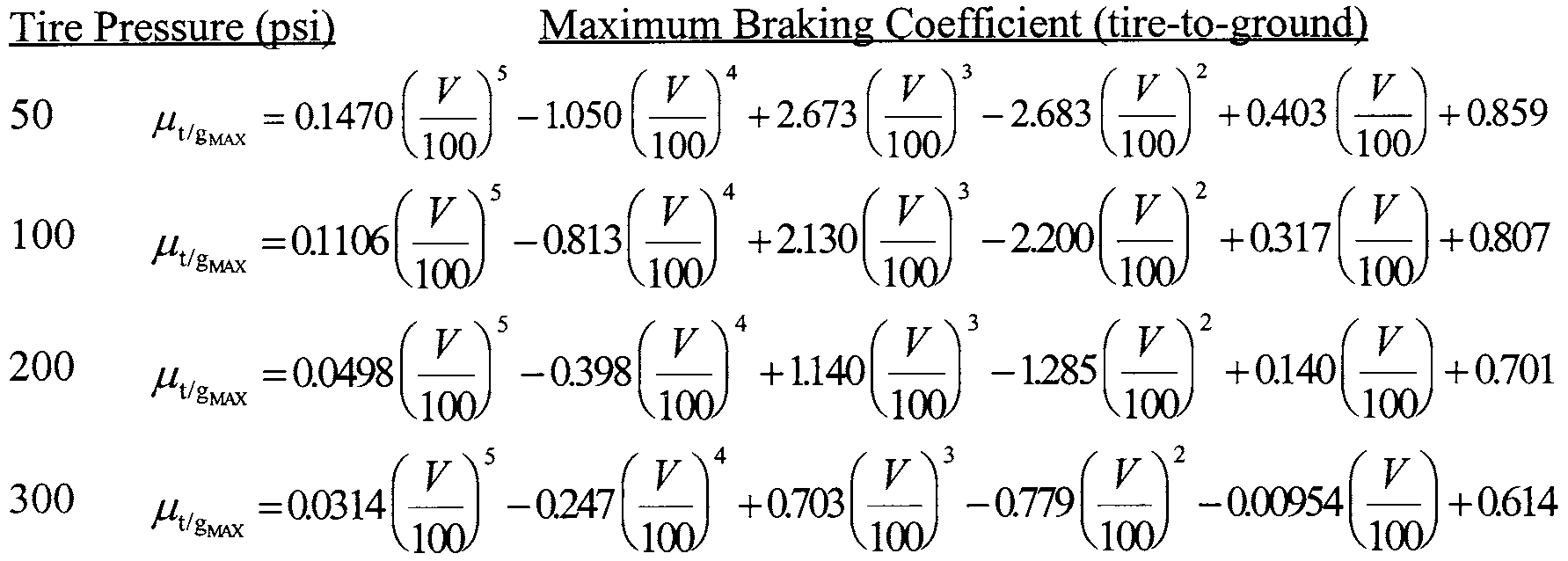 Graphic of (2) The wet runway braking coefficient defined in paragraph (c) of this section, except that a specific anti-skid system efficiency, if determined, is appropriate for a grooved or porous friction course wet runway, and the maximum tire-to-ground wet runway braking coefficient of friction is defined as