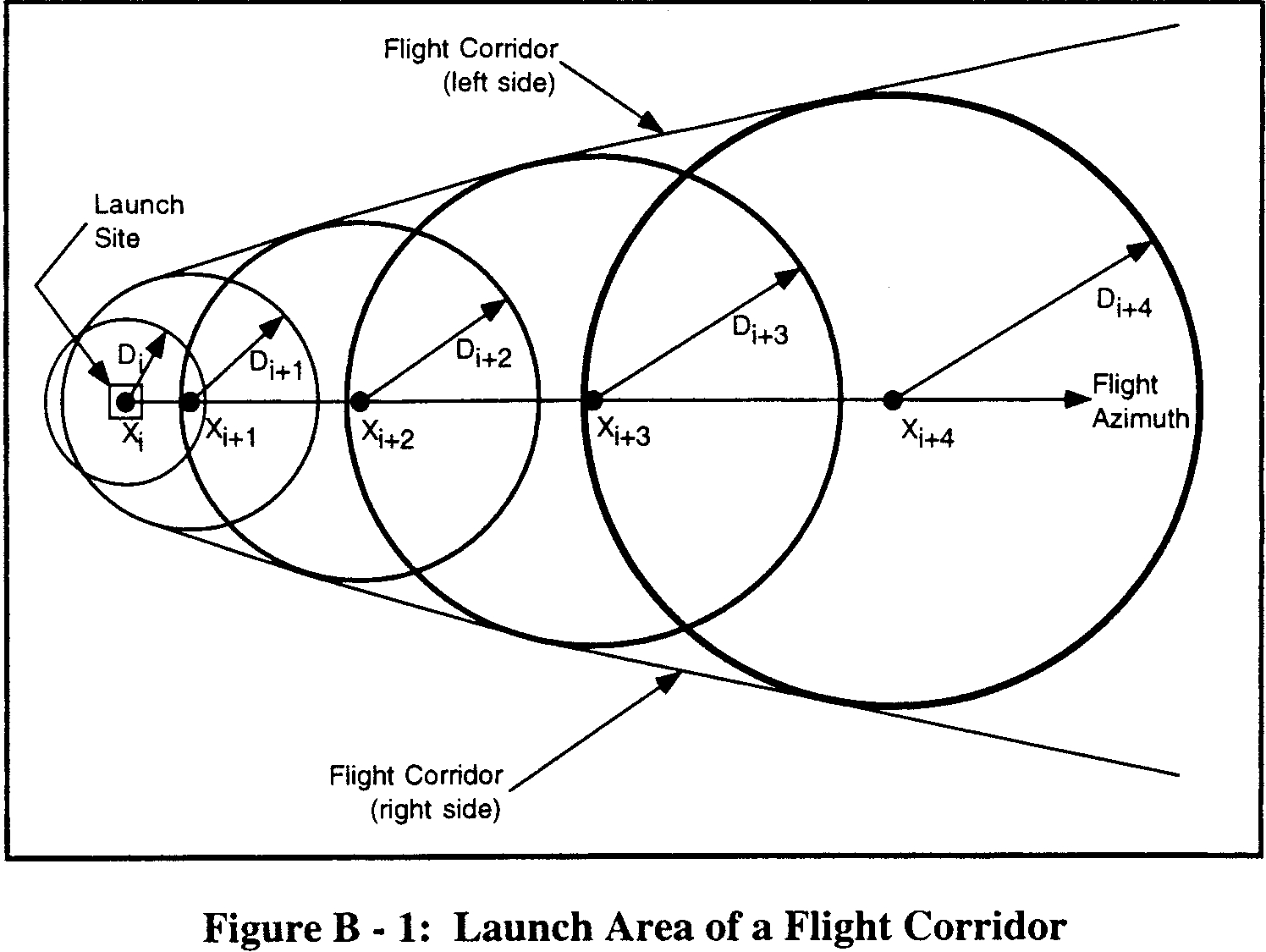 Graphic of (8) An applicant shall draw the launch area flight corridor and overflight exclusion zone on a map or maps that meet the requirements of table B-1.
