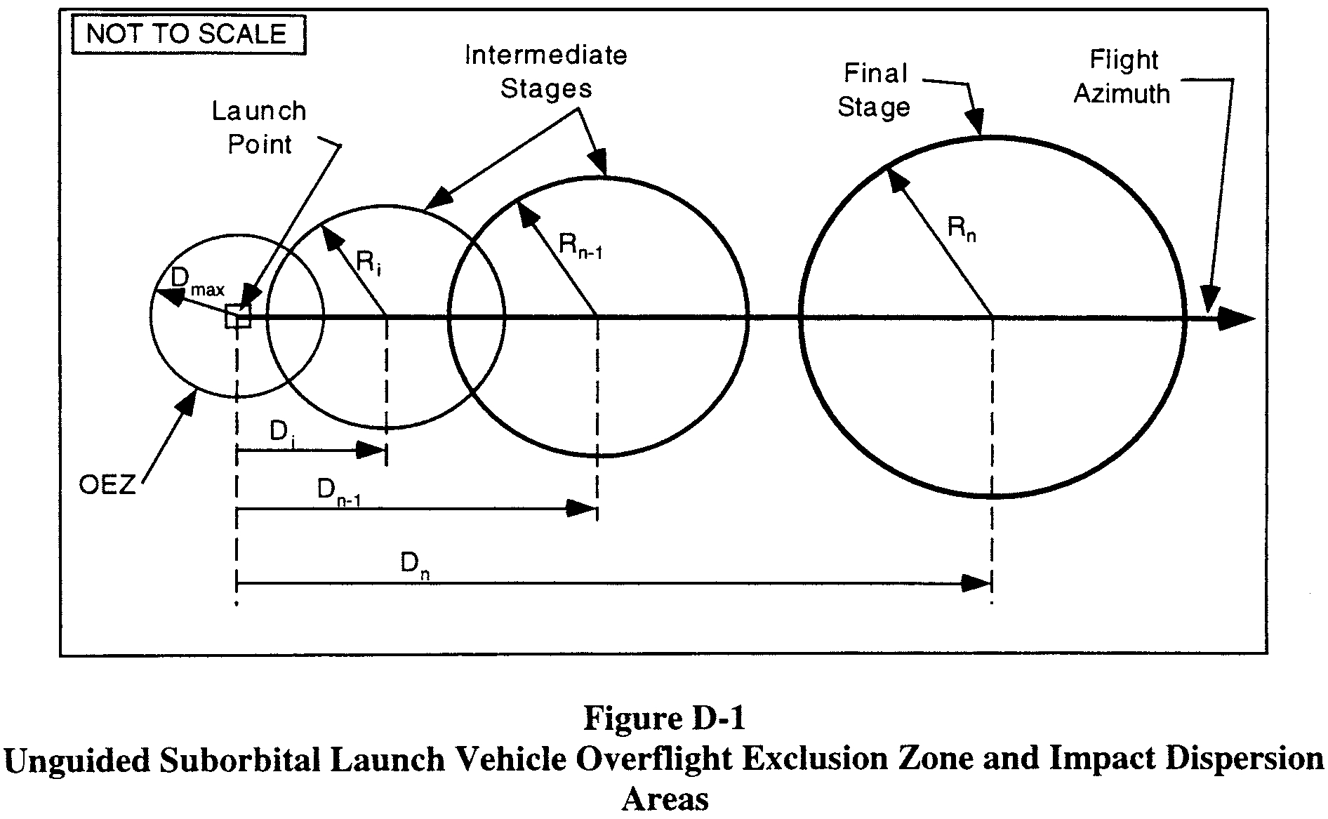 Graphic of (4) An applicant shall display an overflight exclusion zone, each intermediate and final stage impact point (Di through Dn), and each impact dispersion area for the intermediate and final launch vehicle stages on maps in accordance with paragraph (b)(2).
