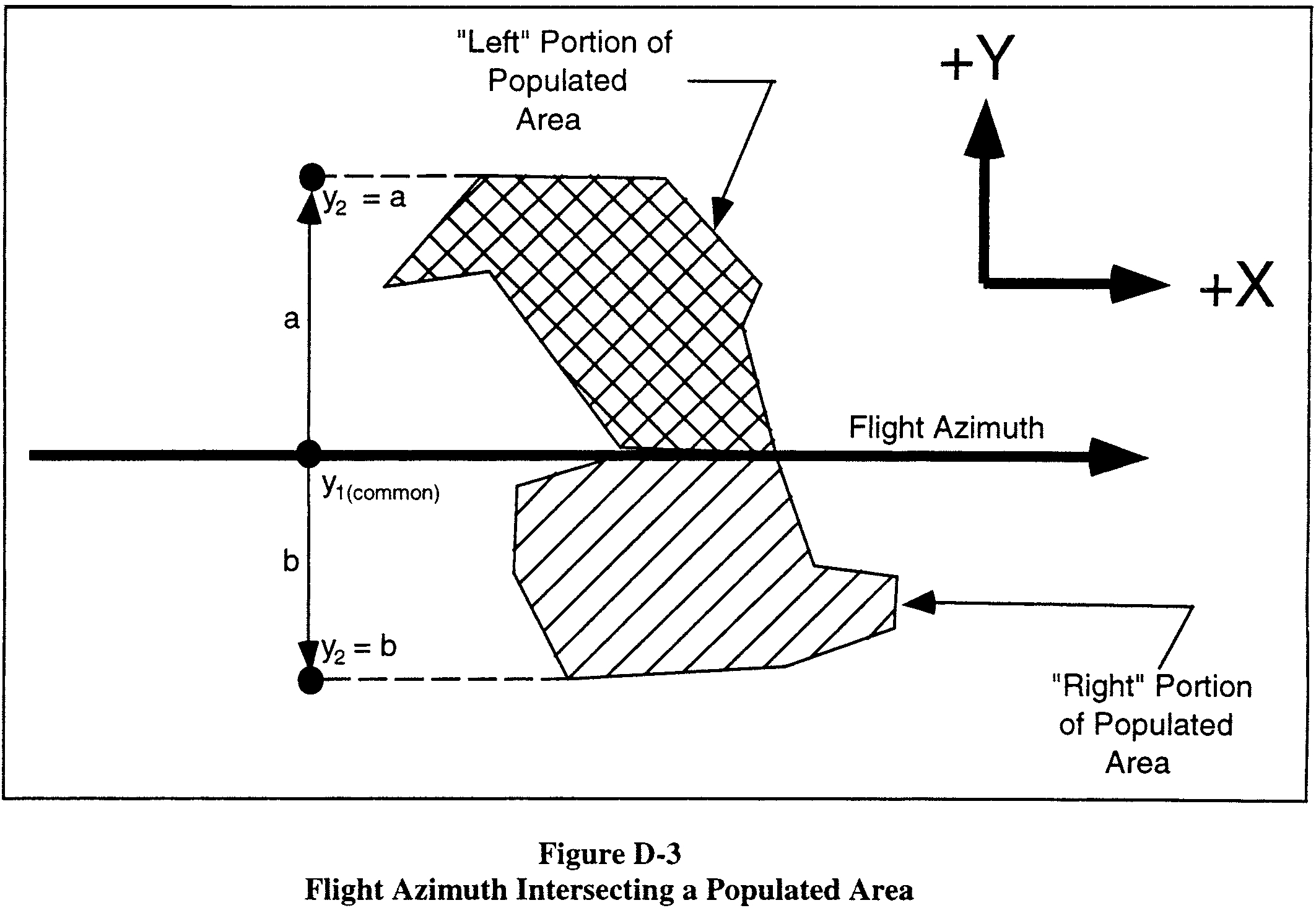Graphic of (iv) If a populated area intersects the flight azimuth, an applicant shall solve equation D4 by obtaining the solution in two parts. An applicant shall determine, first, the probability between y1 = 0 and y2 = a and, second, the probability between y1 = 0 and y2 = b, as depicted in figure D-3. The probability Py is then equal to the sum of the probabilities of the two parts. If a populated area intersects the line that is normal to the flight azimuth on the impact point, an applicant shall solve equation D3 by obtaining the solution in two parts in the same manner as with the values of x.