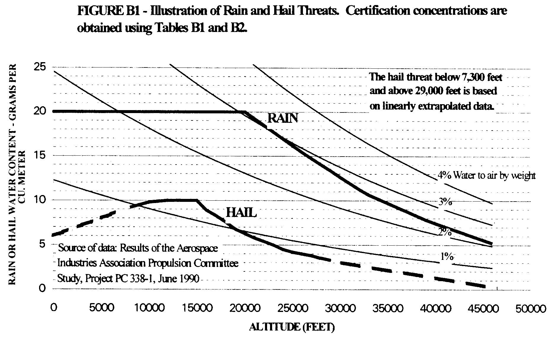 Graphic of Figure B1, Table B1, Table B2, Table B3, and Table B4 specify the atmospheric concentrations and size distributions of rain and hail for establishing certification, in accordance with the requirements of § 33.78(a)(2). In conducting tests, normally by spraying liquid water to simulate rain conditions and by delivering hail fabricated from ice to simulate hail conditions, the use of water droplets and hail having shapes, sizes and distributions of sizes other than those defined in this appendix B, or the use of a single size or shape for each water droplet or hail, can be accepted, provided that applicant shows that the substitution does not reduce the severity of the test.
